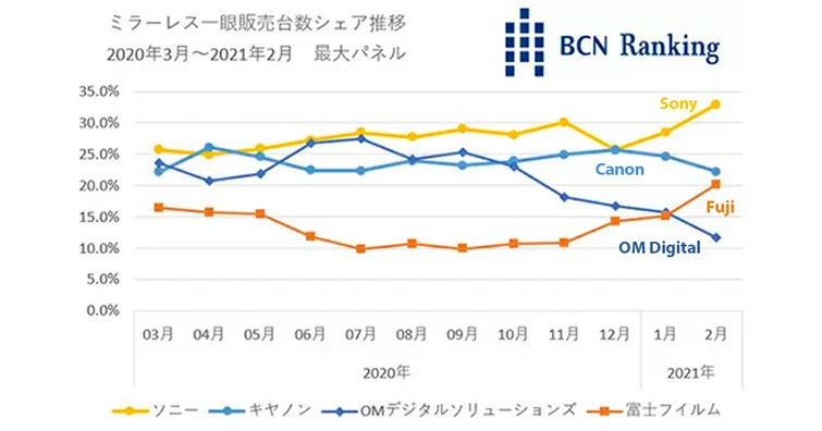 BCN公布日本市場最新相機銷售狀況!Sony榜首,FUJIFILM緊追Canon